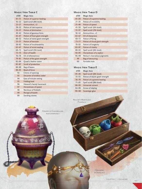 Magic items DMG